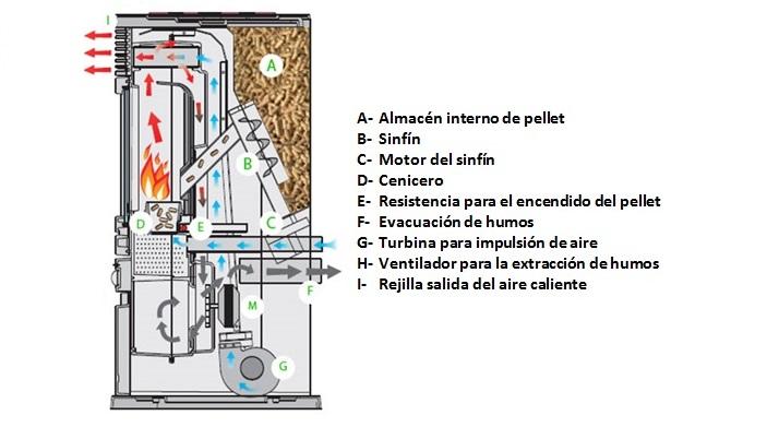 Como funciona una estufa de pellets greenheiss - Que es una estufa de pellet ...