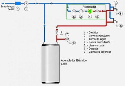 Agua Caliente Sanitaria - Greenheiss