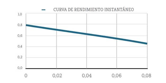 Cómo interpretar la curva de rendimiento de un panel solar