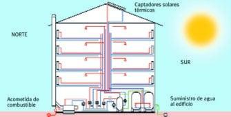 Guia calefaccion energia solar