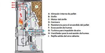 ¿Como funciona una estufa de pellets?