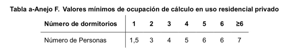 Tabla DB HE Cálculo demanda ACS