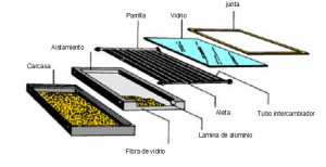 panel solar plano