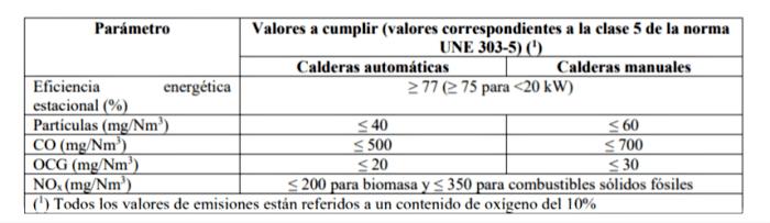 requermientos-reglamento-calderas-biomasa
