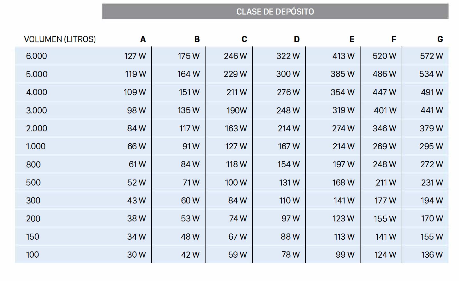VALORES MEDIOS DE PÉRDIDAS ENERGÉTICAS SEGÚN UE/812/2013