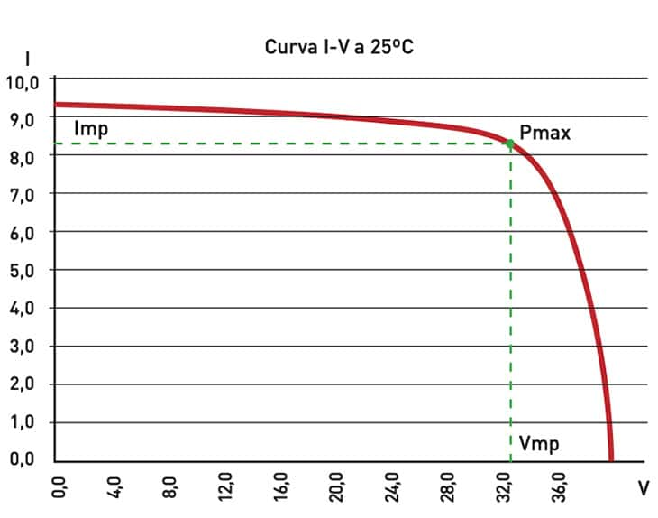 Valores Eléctricos Panel Fotovoltaico